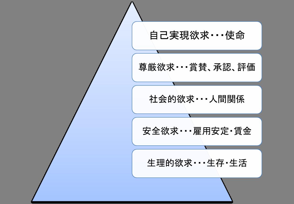 マズローの欲求5段階説 マズローの欲求5段階説とは上の図にあるように、人間の欲求には5段階あっ.