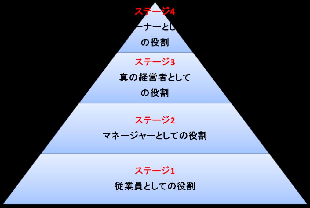 「事業の4つの成長ステージ」を理解することで、ビジネスから自由になれる