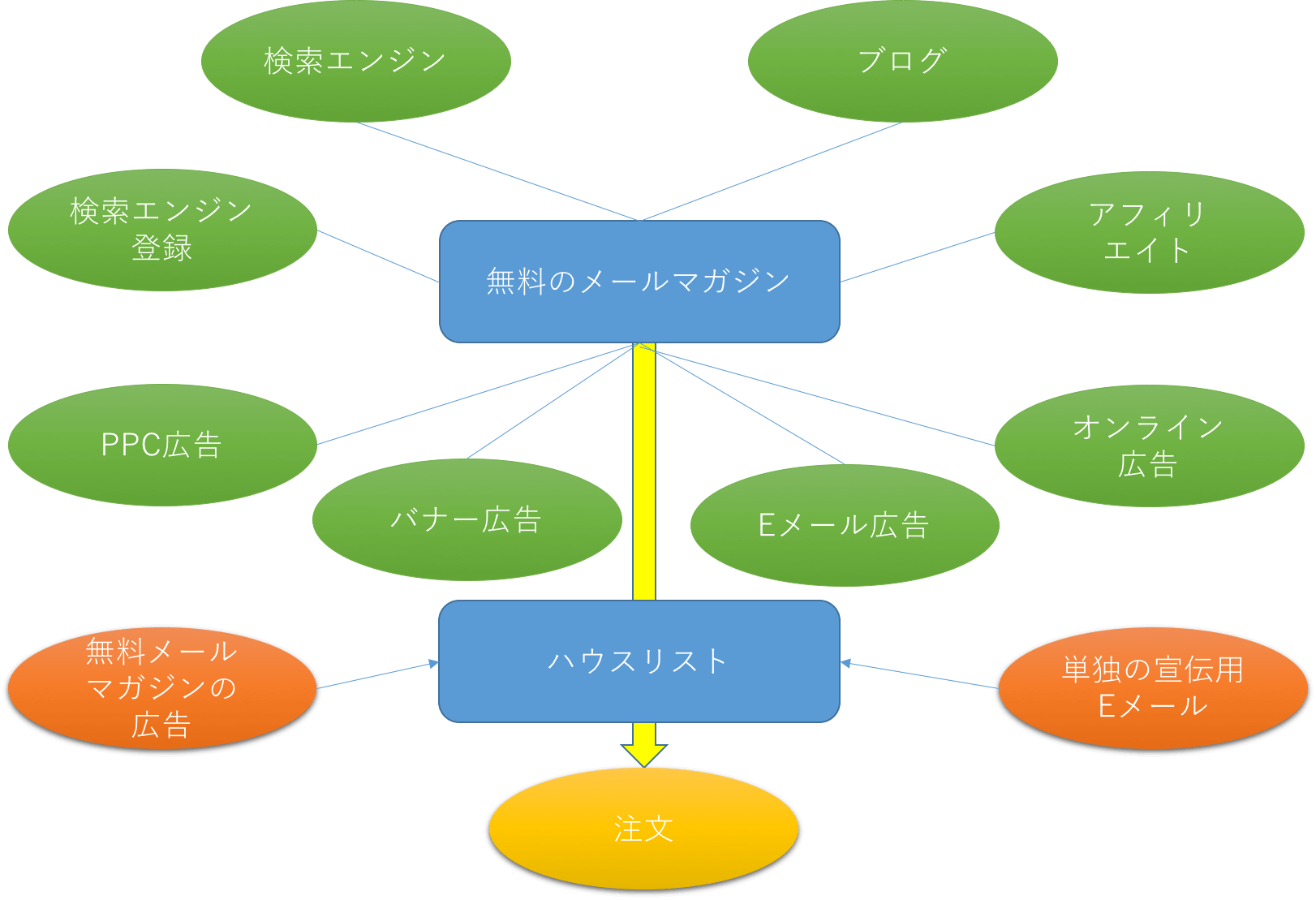アゴラ・モデル(オーガニックモデル)